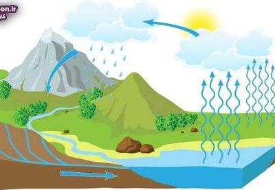 آموزش و درک بهتر چرخه آب طبیعی